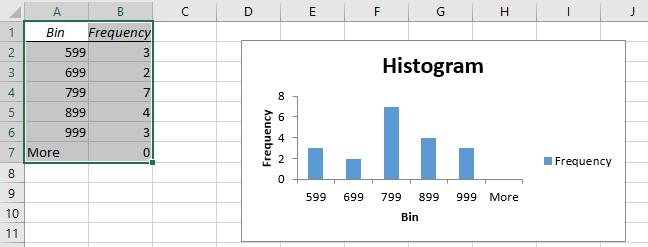 Excel Histogram Chart