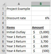NPV data screenshot